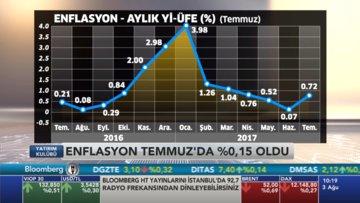 """""""Enflasyon yeniden çift haneye yükselecek"""""""