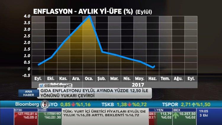 Türkiye çift hanede yapışkan enflasyona doğru mu gidiyor?