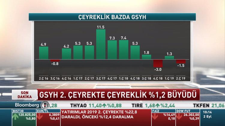 Sanayi sektörü 2. çeyrekte %2.7 daraldı