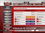 Oral Çalışlar 2015 seçim sonuçlarını değerlendirdi!