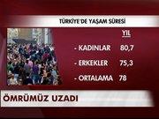 Türkiye'de yaşam süresi 1,7 yıl uzadı
