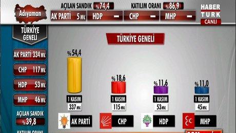 İlk sonuçlar HABERTÜRK TV'de