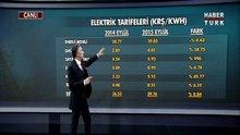 Elektrik fiyatlarındaki fark