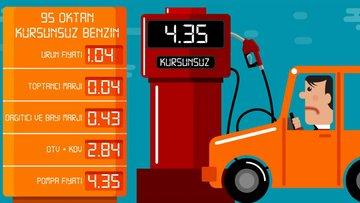 Petrol çökerken deponuz neden pahalıya doluyor?