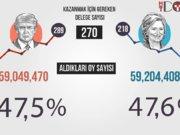 Amerika Seçimi infografik bilgileri