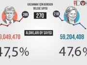 Amerika seçimi infografik videosu