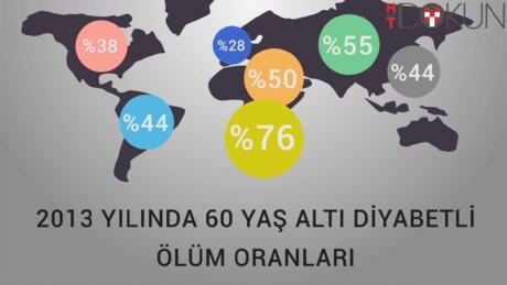 Diyabet hastalığı infografik video