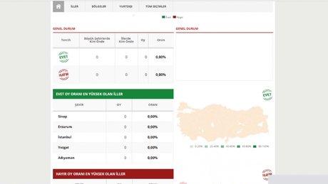 Referandum sonuçları Haberturk.com farkıyla izlenir!