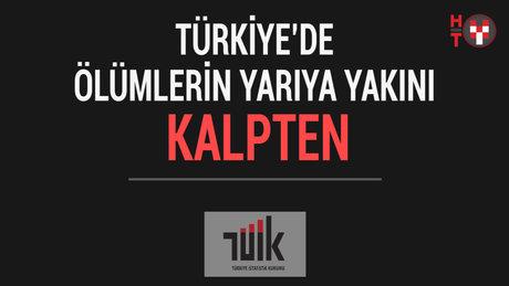 Türkiye'de ölümlerin yarıya yakını kalpten
