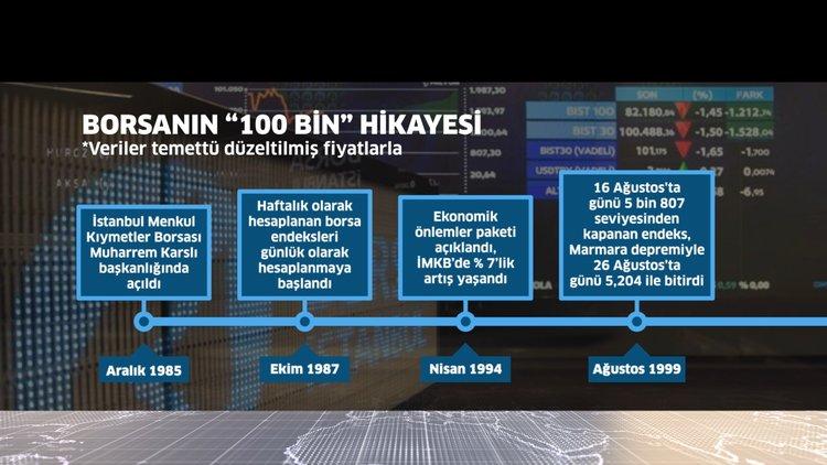 """Borsanın """"100 bin"""" hikayesi"""