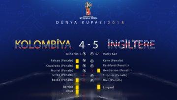 Kolombiya - İngiltere maçının ardından (Dünya Kupası 2018)