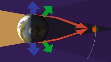 Ay tutulması nedir?
