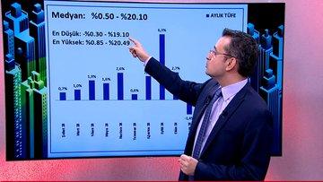 Bloomberg HT enflasyon beklenti anketi açıklandı