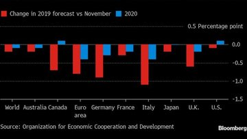 OECD, 2019 küresel büyüme tahminini düşürdü
