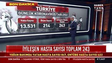 Sağlık Bakanlığı koronavirüs nedeniyle ölenlerin sayısının 214'e yükseldiğini açıkladı