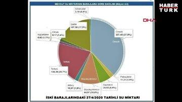 İstanbul'un suyu 15 günde yüzde2,3 azaldı