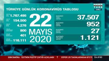 22 Mayıs Koronavirüs tablosu! Bugünkü vaka ve ölü sayısı açıklandı