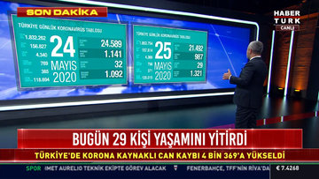 25 Mayıs koronavirüs tablosu Türkiye! Bugün vaka ve ölü sayısı kaç oldu? Corona tablosu