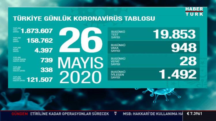 26 Mayıs koronavirüs tablosu Türkiye! Bugün vaka ve ölü sayısı kaç oldu? Corona tablosu
