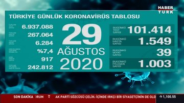 29 Ağustos koronavirüs tablosu Türkiye! Bugün vaka ve ölü sayısı kaç oldu? Corona tablosu