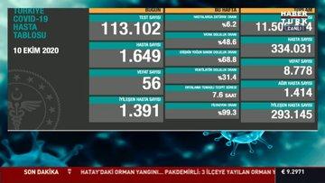10 Ekim Koronavirüs tablosu açıklanıyor... Corona virüsü son dakika vaka sayısı Türkiye! Bugünkü korona tablosu