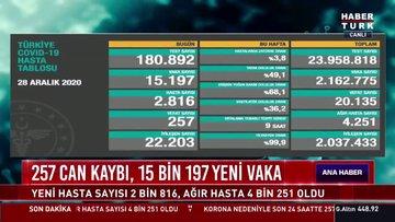 29 Aralık Koronavirüs tablosu açıklanıyor... Son dakika korona vaka ve vefat sayısı Türkiye! Koronavirüs son durum