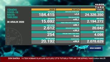 31 Aralık Koronavirüs tablosu açıklanıyor... Corona virüsü son dakika vaka sayısı Türkiye! Bugünkü korona tablosu