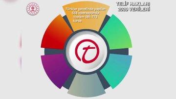 Türkiye'nin 2020 yılı Telif Hakları verileri açıklandı...